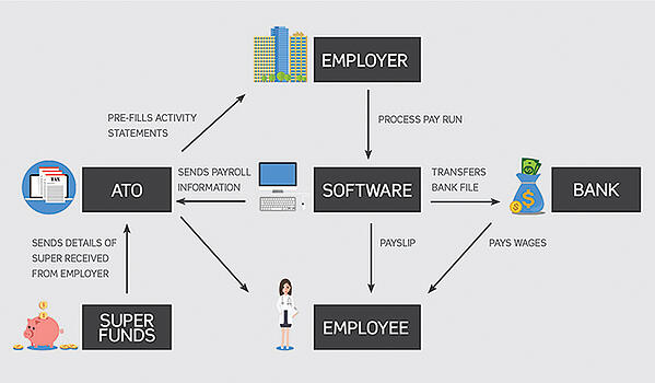 Process-Flow-Single-Touch-Payroll